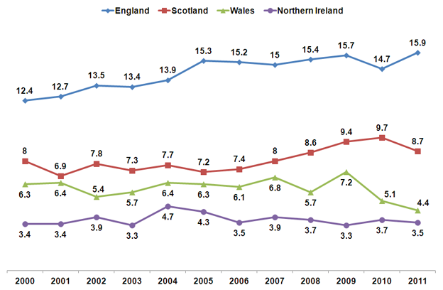 TB in the UK 2000-2011