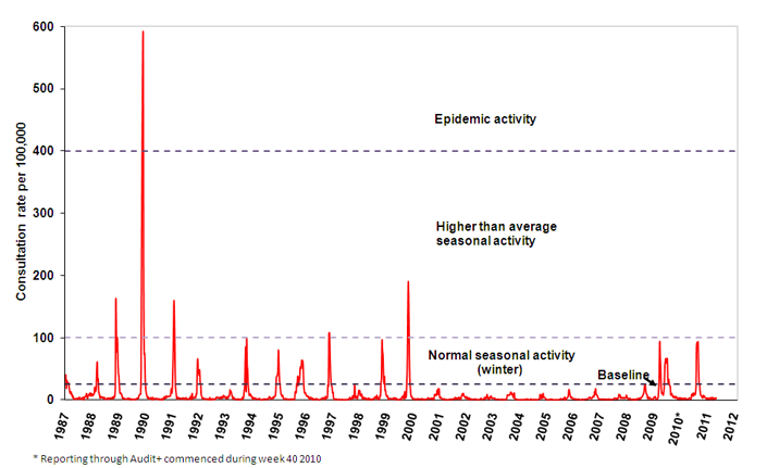 weekly influenza consultations rate in Wales from GP surveillance scheme: 1987-2011