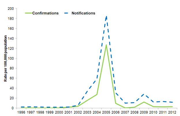 mumps: Rate of confirmations and notifications in Wales 1996-2012