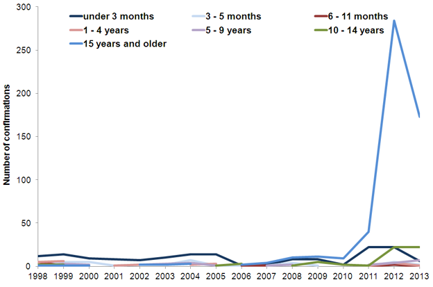 Laboratory confirmations of pertussis in Wales by age range - 1998-2012