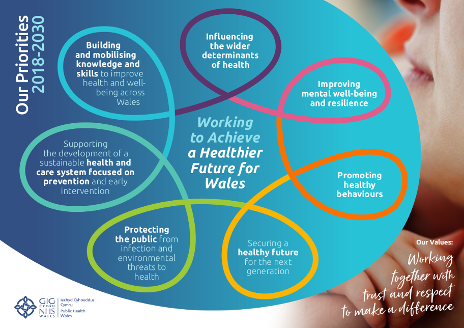 Public Health Wales Working To Achieve A Healthier Future For Wales
