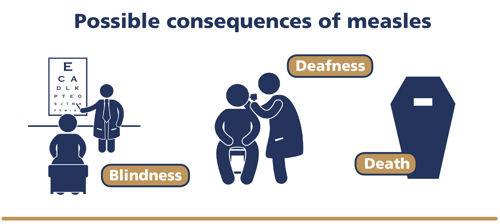 Possible consequences of measles