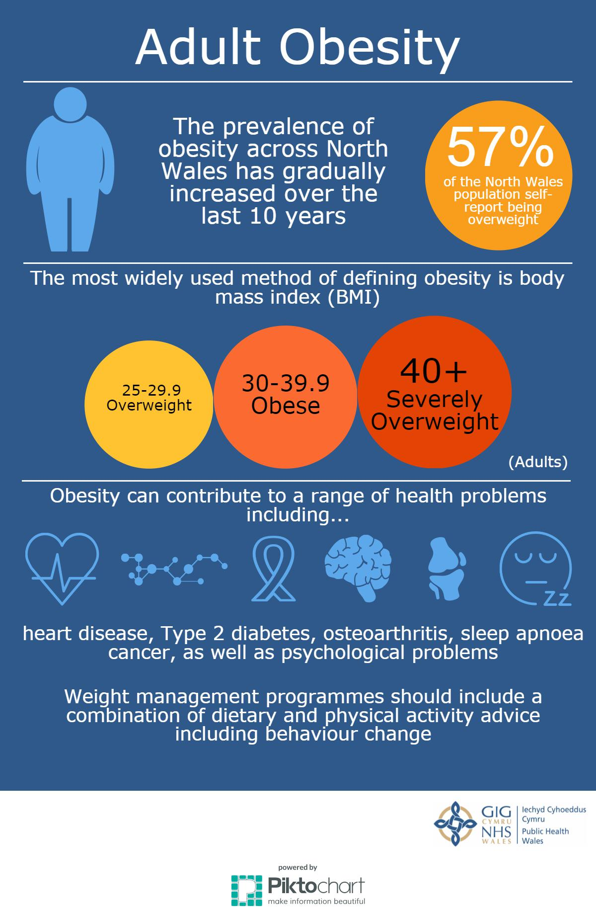 What are the consequences of obesity?
