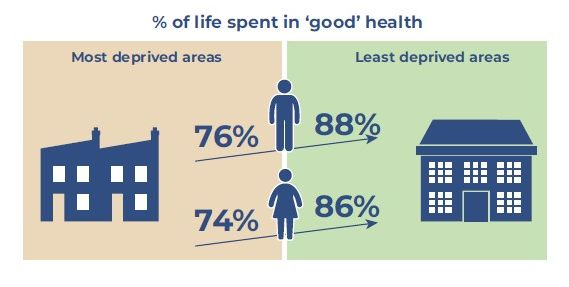 BAHG % of life in good health