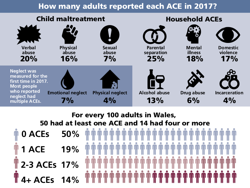 Adverse Childhood Experiences Linked To >> Public Health Wales Adverse Childhood Experiences Increase